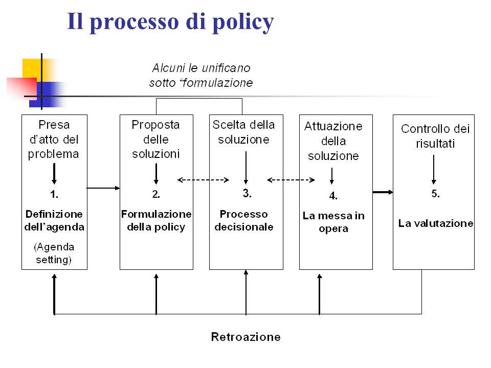 Il processo di policy
