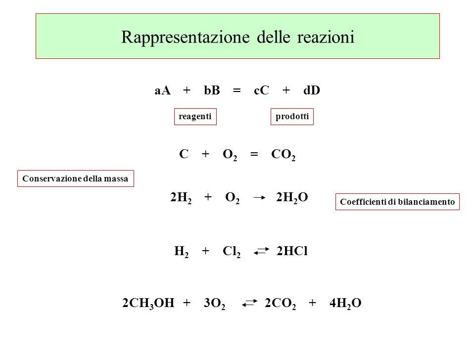 Conservazione della massa Coefficienti di bilanciamento