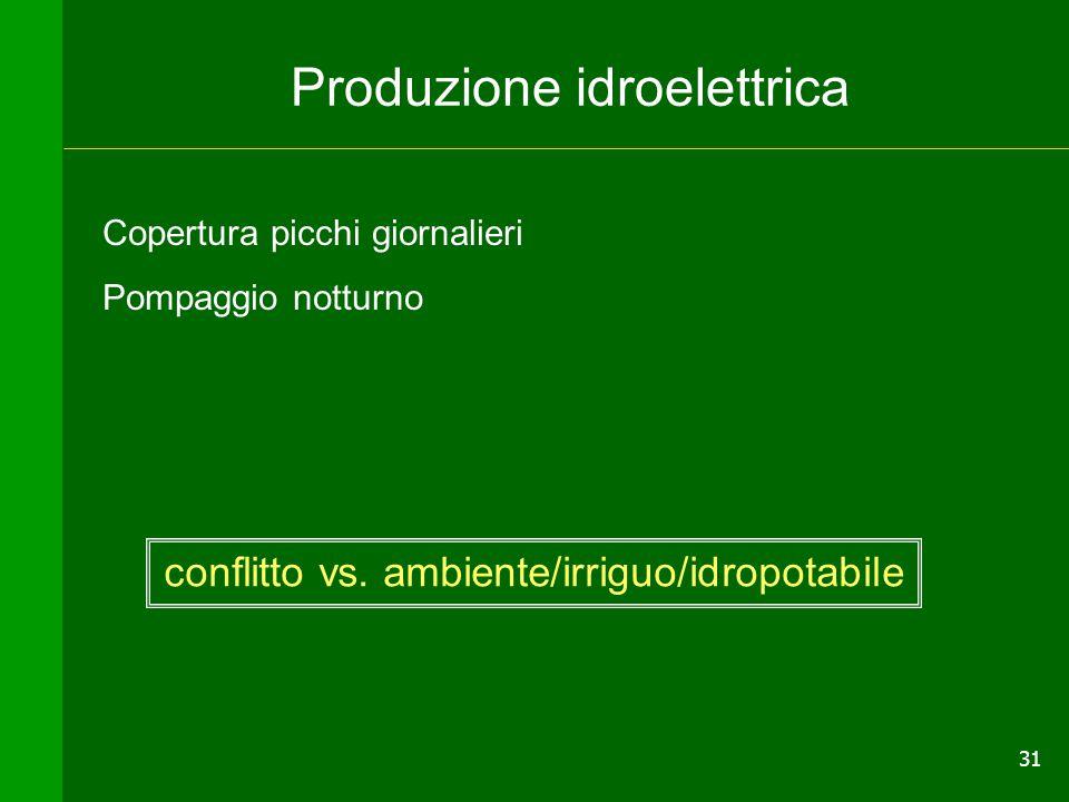 Produzione idroelettrica
