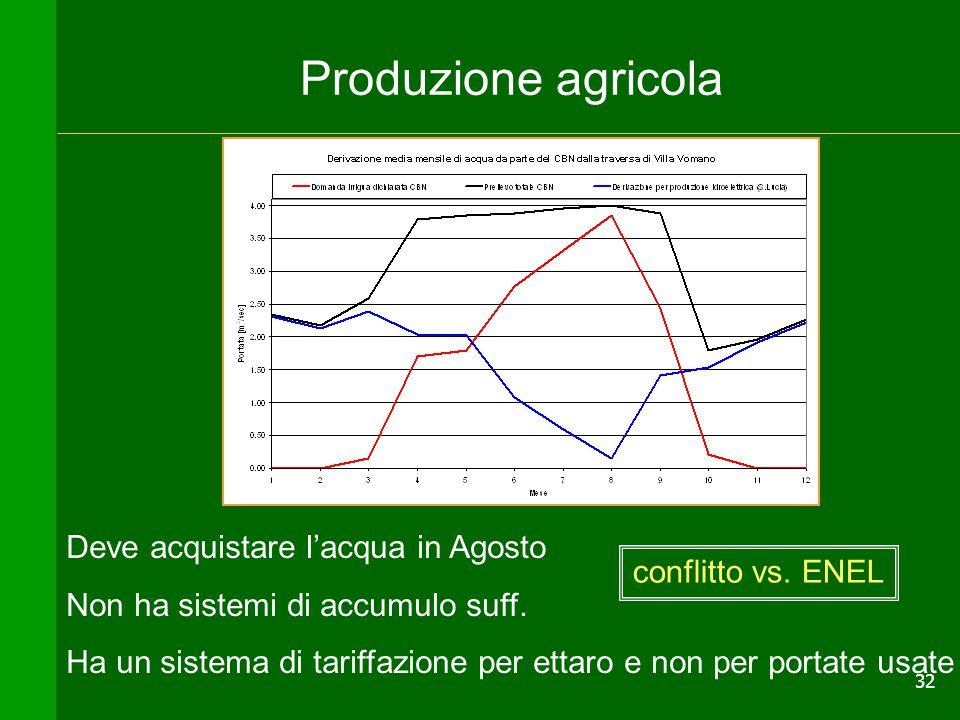 Produzione agricola Deve acquistare l'acqua in Agosto