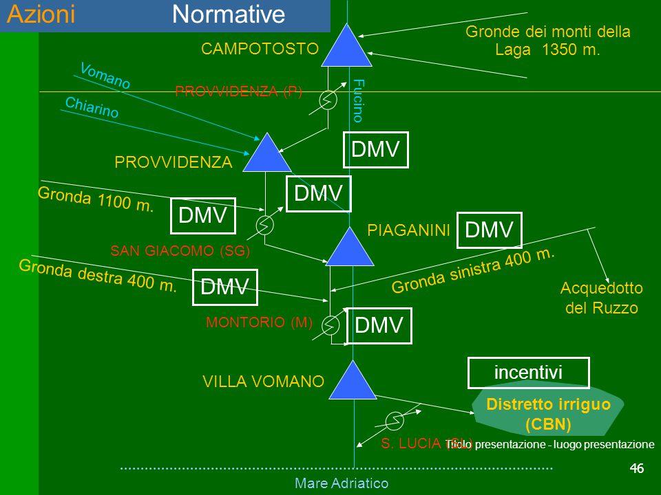 Azioni Normative DMV SCHEMA FISICO DEL SISTEMA incentivi