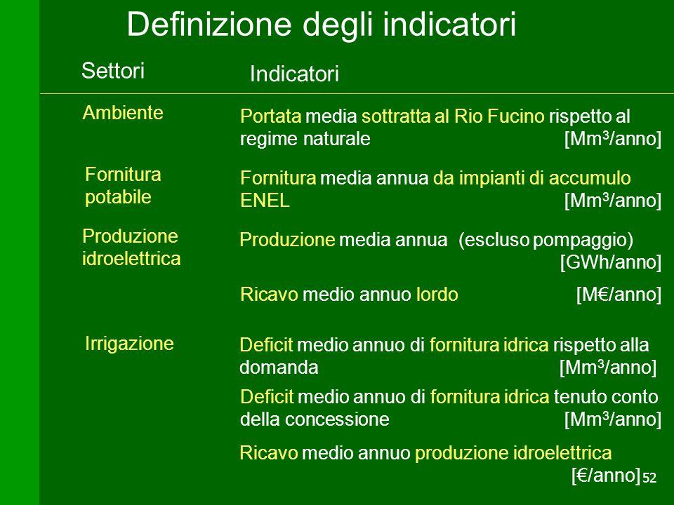 Definizione degli indicatori