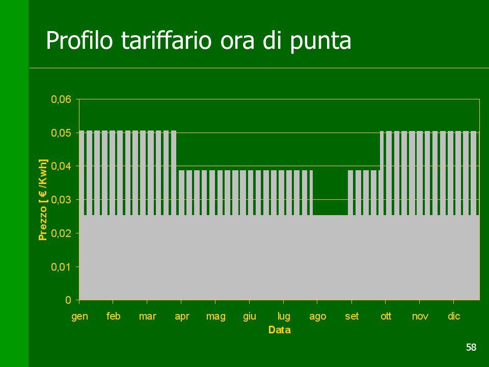 Profilo tariffario ora di punta