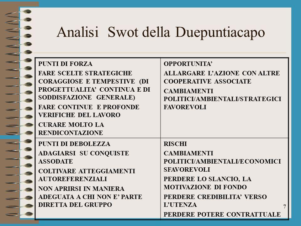 Analisi Swot della Duepuntiacapo