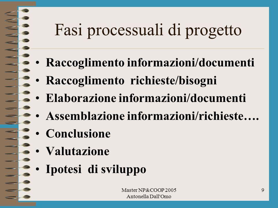 Fasi processuali di progetto