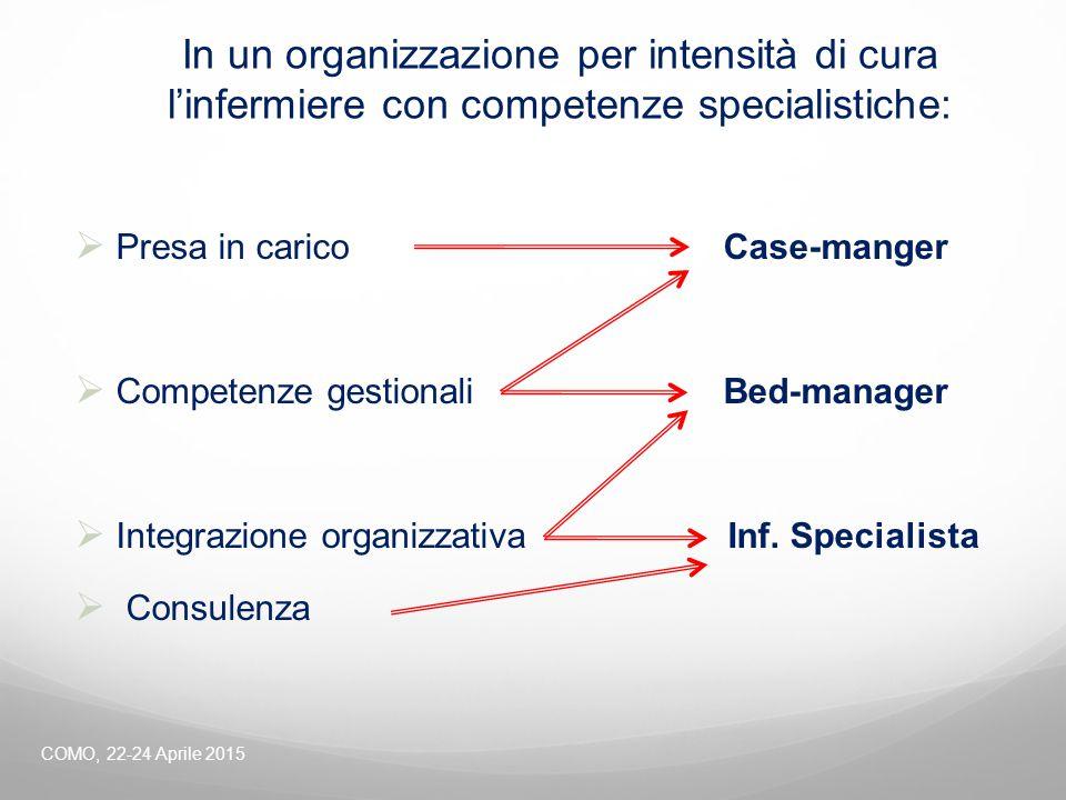 In un organizzazione per intensità di cura l'infermiere con competenze specialistiche: