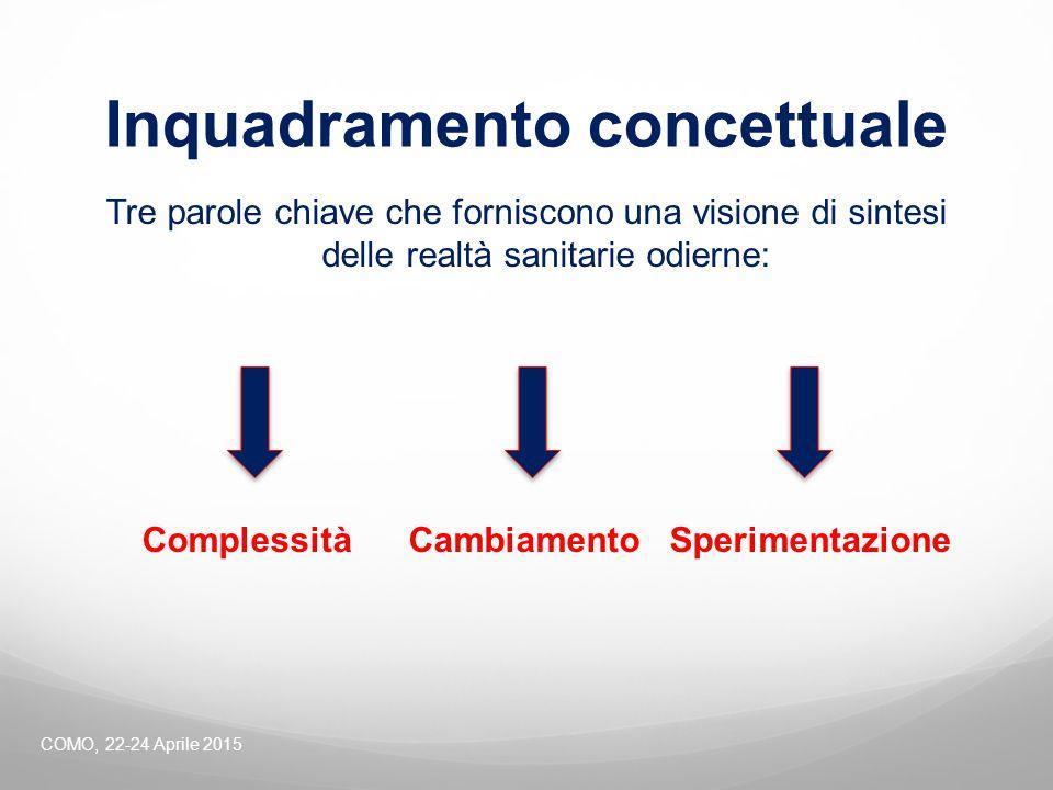 Inquadramento concettuale