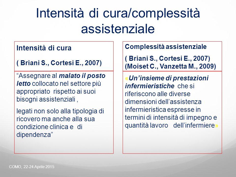 Intensità di cura/complessità assistenziale
