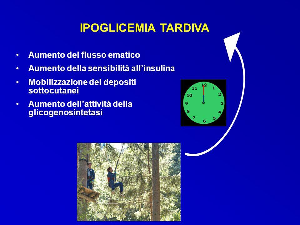 IPOGLICEMIA TARDIVA Aumento del flusso ematico