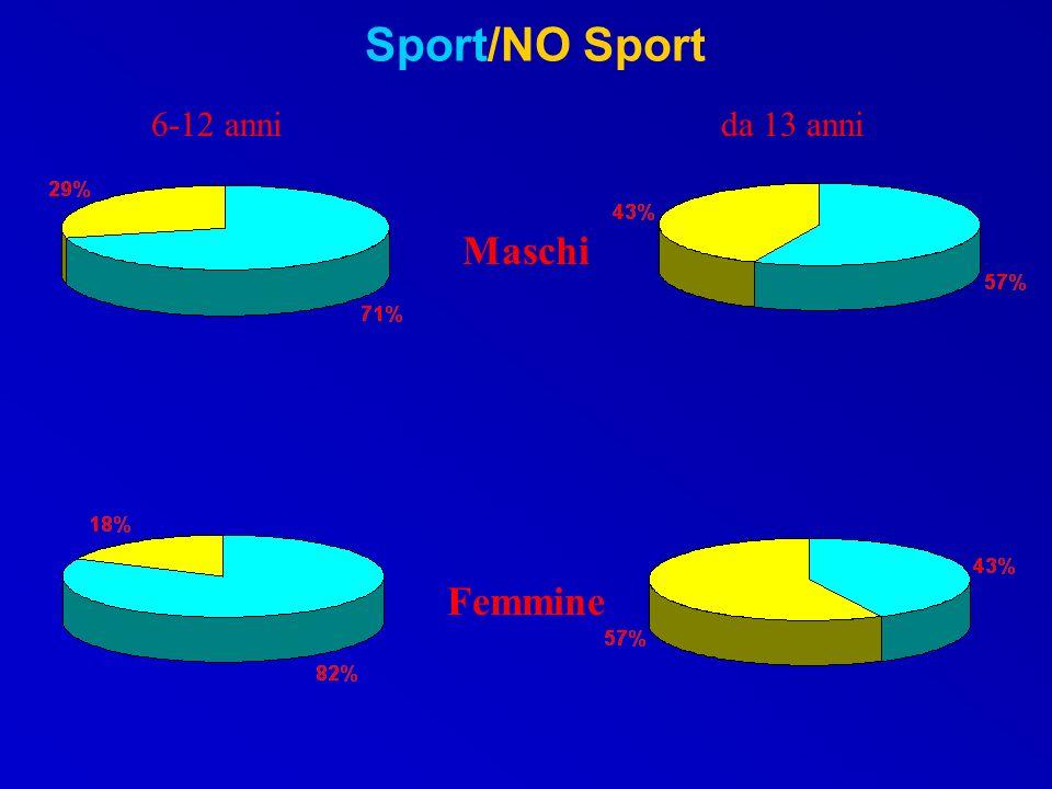 Sport/NO Sport 6-12 anni da 13 anni Maschi Femmine
