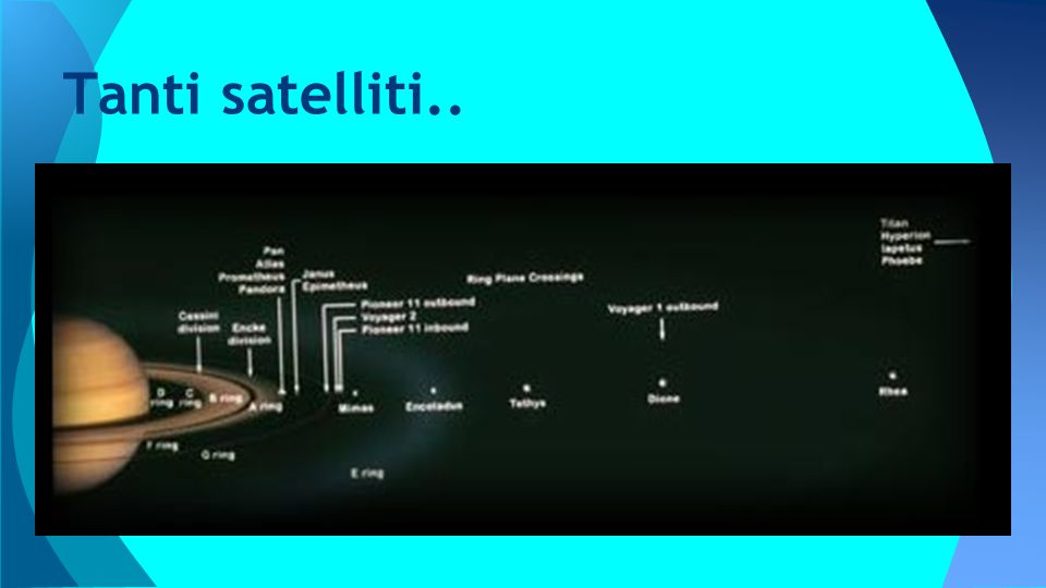 Tanti satelliti..