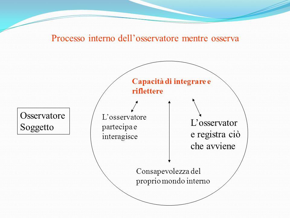 Processo interno dell'osservatore mentre osserva