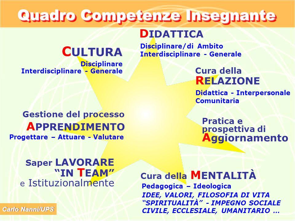 Quadro Competenze Insegnante