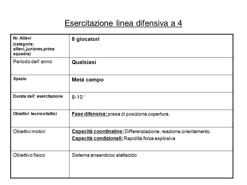 Esercitazione linea difensiva a 4