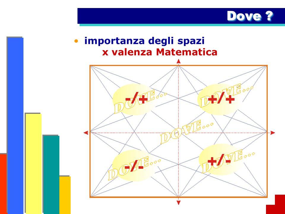 Dove importanza degli spazi x valenza Matematica