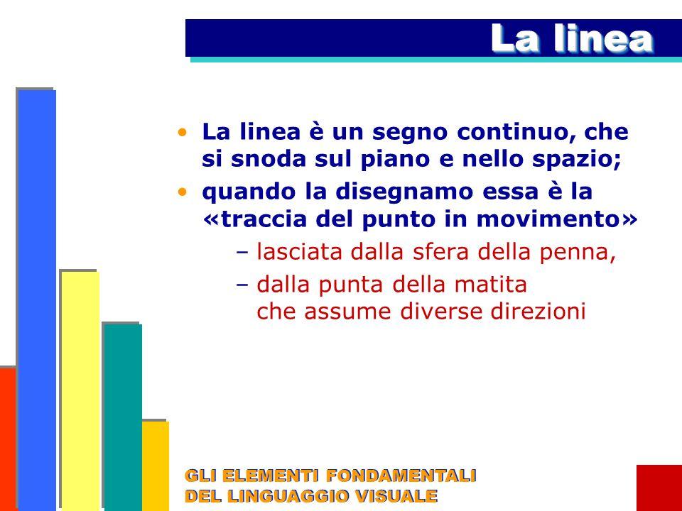 La lineaLa linea è un segno continuo, che si snoda sul piano e nello spazio; quando la disegnamo essa è la «traccia del punto in movimento»