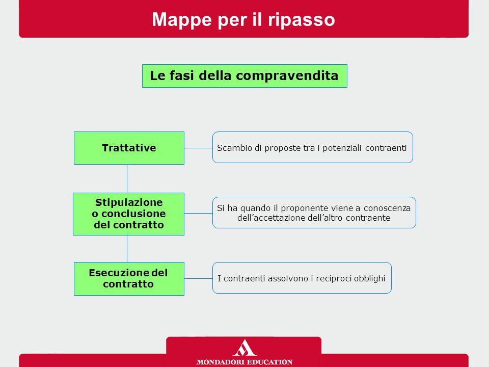 Le fasi della compravendita Esecuzione del contratto