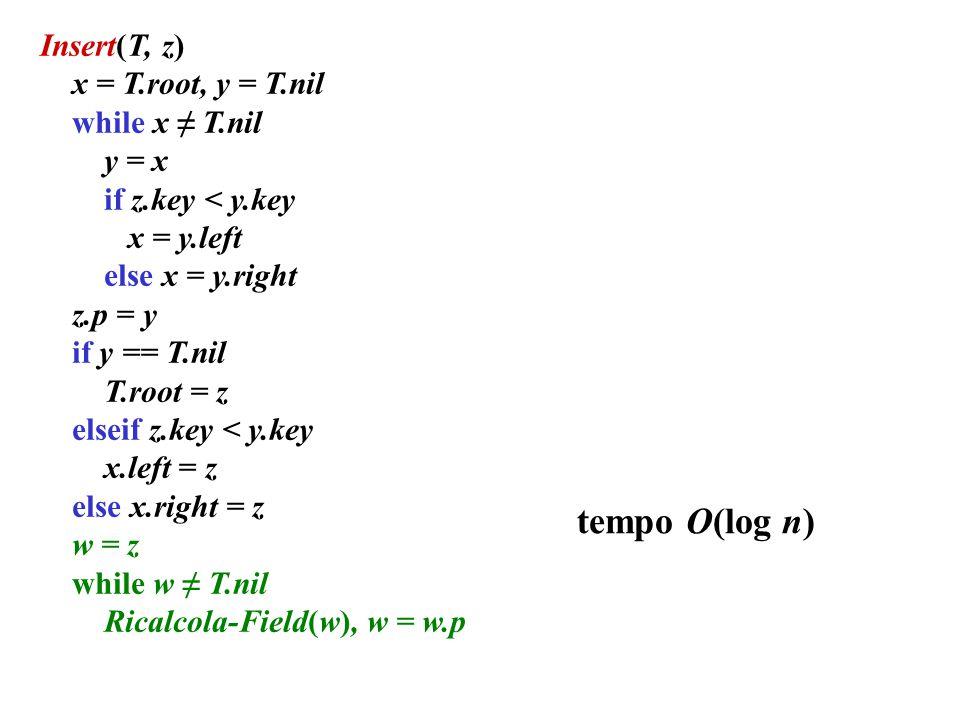 tempo O(log n) Insert(T, z) x = T.root, y = T.nil while x ≠ T.nil