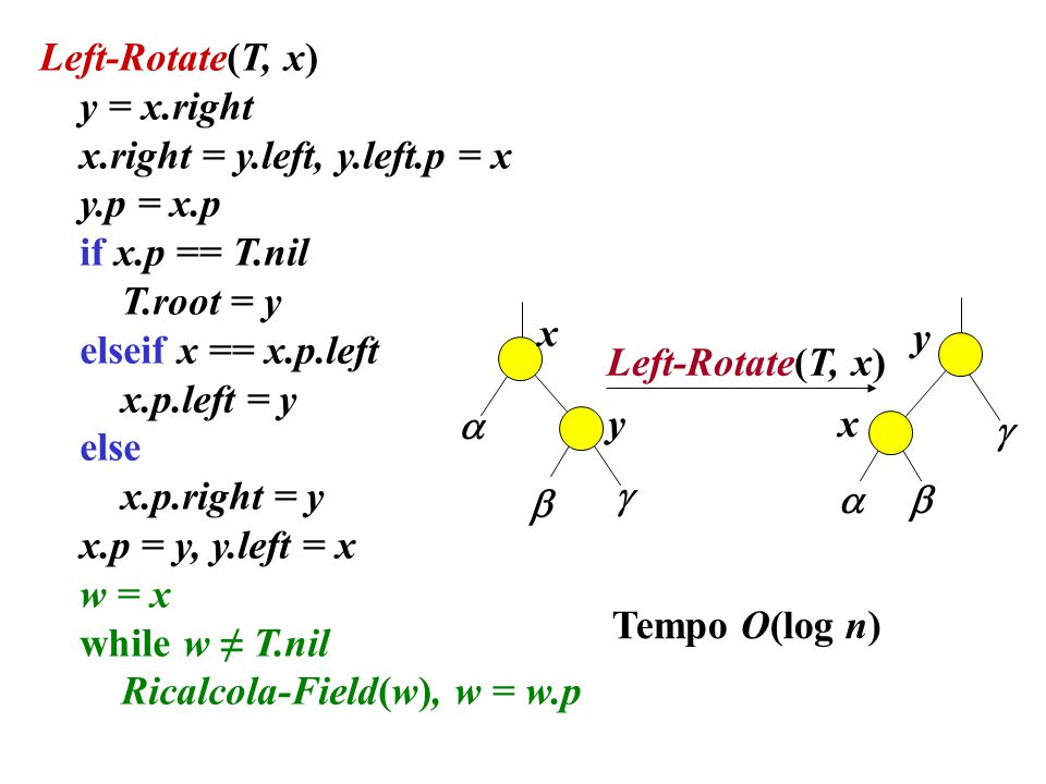 Left-Rotate(T, x) y = x.right. x.right = y.left, y.left.p = x. y.p = x.p. if x.p == T.nil. T.root = y.