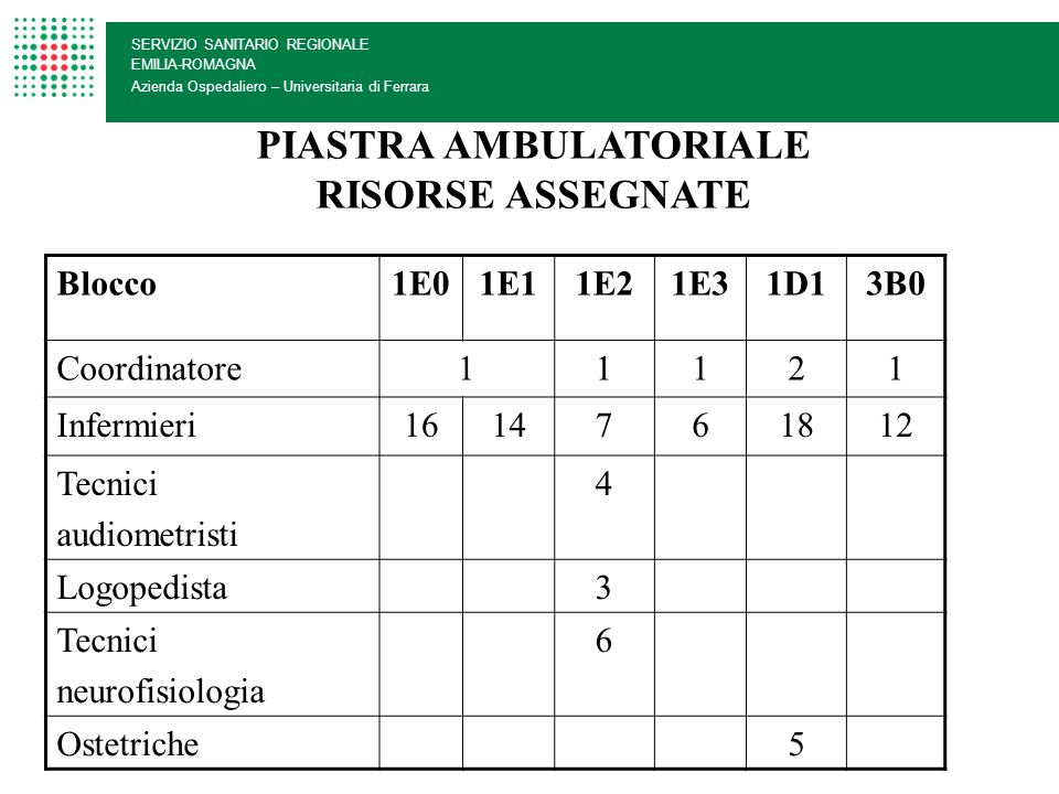 PIASTRA AMBULATORIALE RISORSE ASSEGNATE