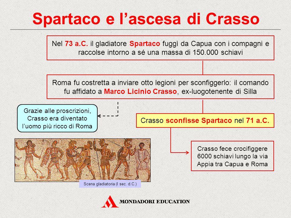 Spartaco e l'ascesa di Crasso