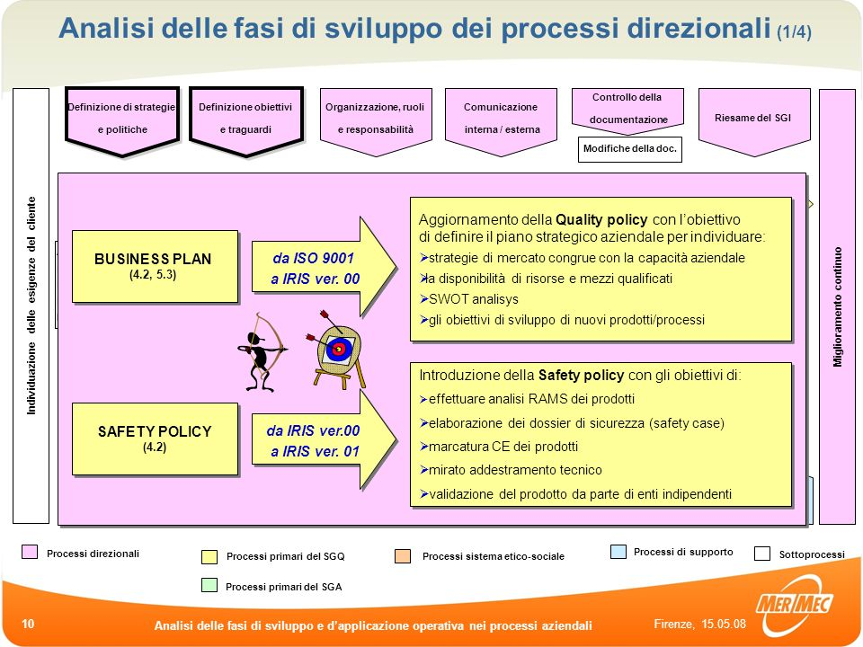 Analisi delle fasi di sviluppo dei processi direzionali (1/4)
