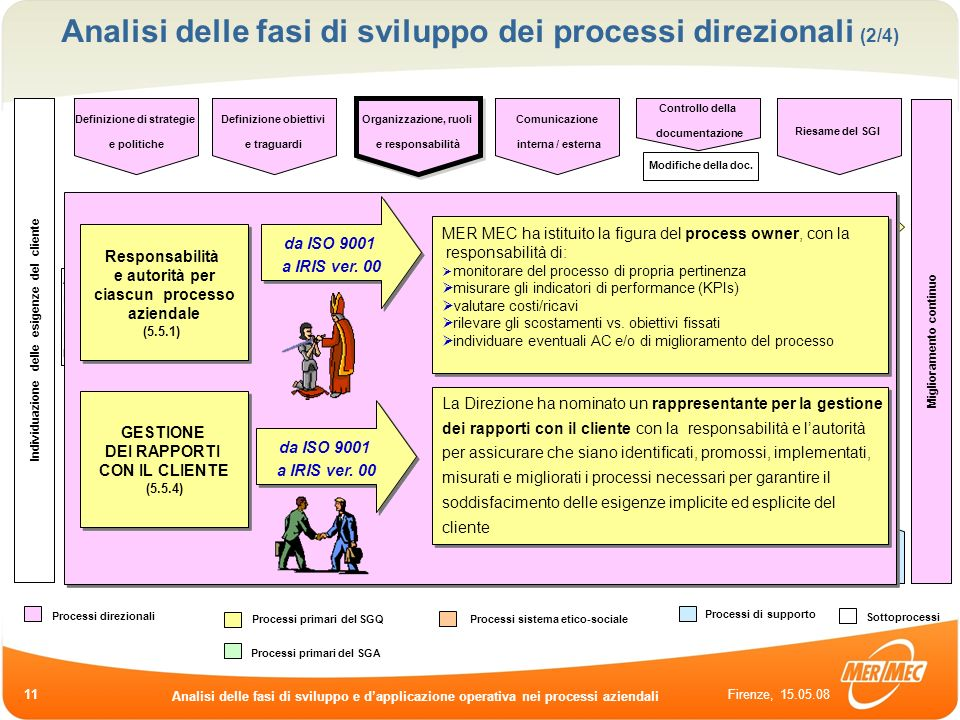 Analisi delle fasi di sviluppo dei processi direzionali (2/4)