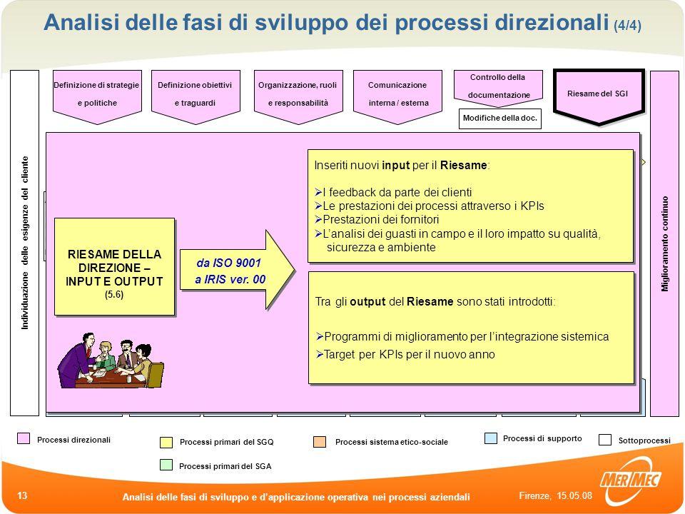 Analisi delle fasi di sviluppo dei processi direzionali (4/4)