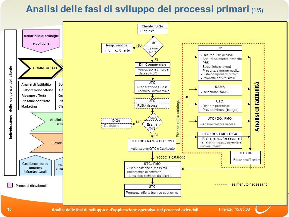 Analisi delle fasi di sviluppo dei processi primari (1/5)