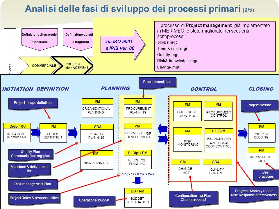 Analisi delle fasi di sviluppo dei processi primari (2/5)