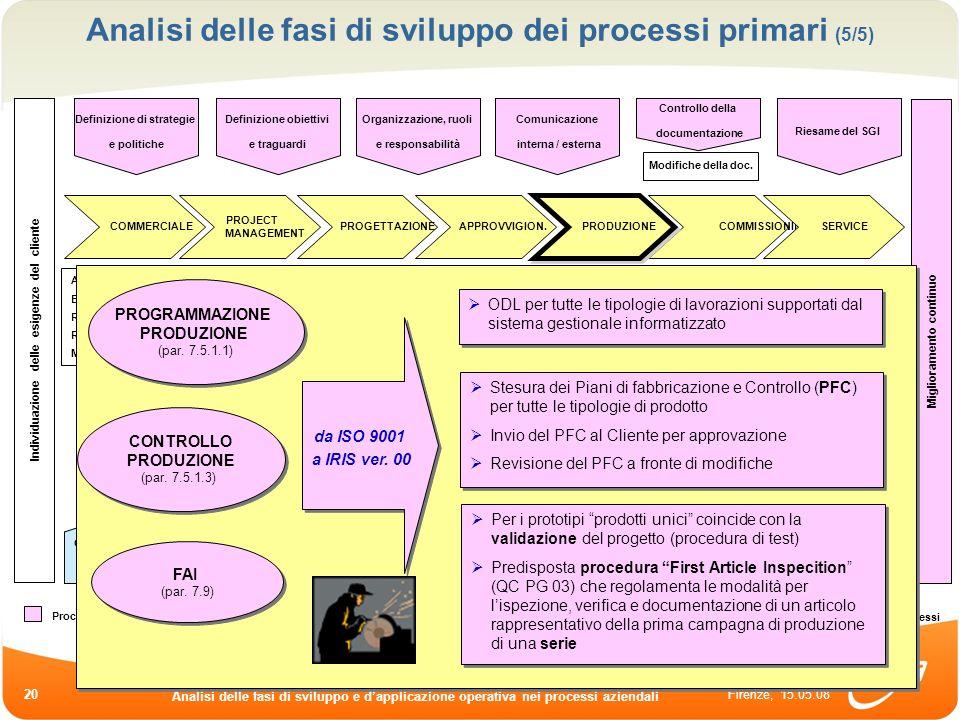 Analisi delle fasi di sviluppo dei processi primari (5/5)