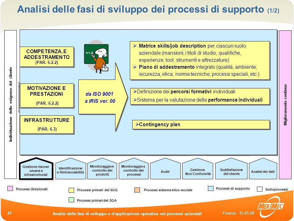 Analisi delle fasi di sviluppo dei processi di supporto (1/2)