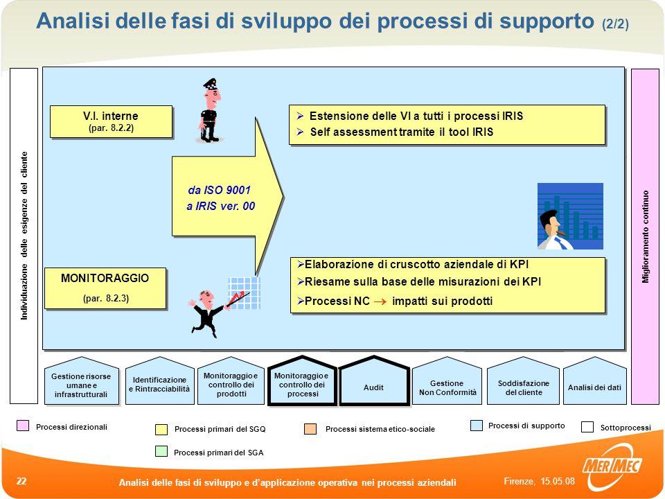 Analisi delle fasi di sviluppo dei processi di supporto (2/2)