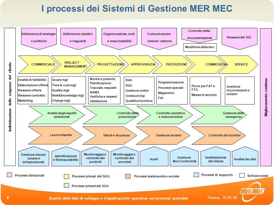 I processi dei Sistemi di Gestione MER MEC