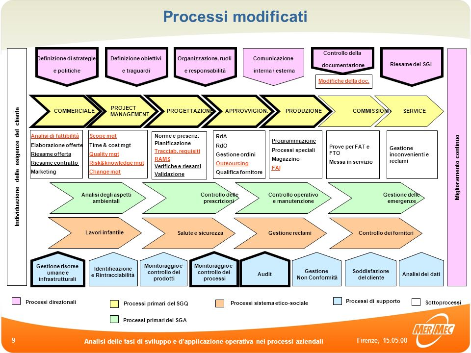 Processi modificati Controllo della. documentazione. Definizione di strategie. e politiche. Definizione obiettivi.