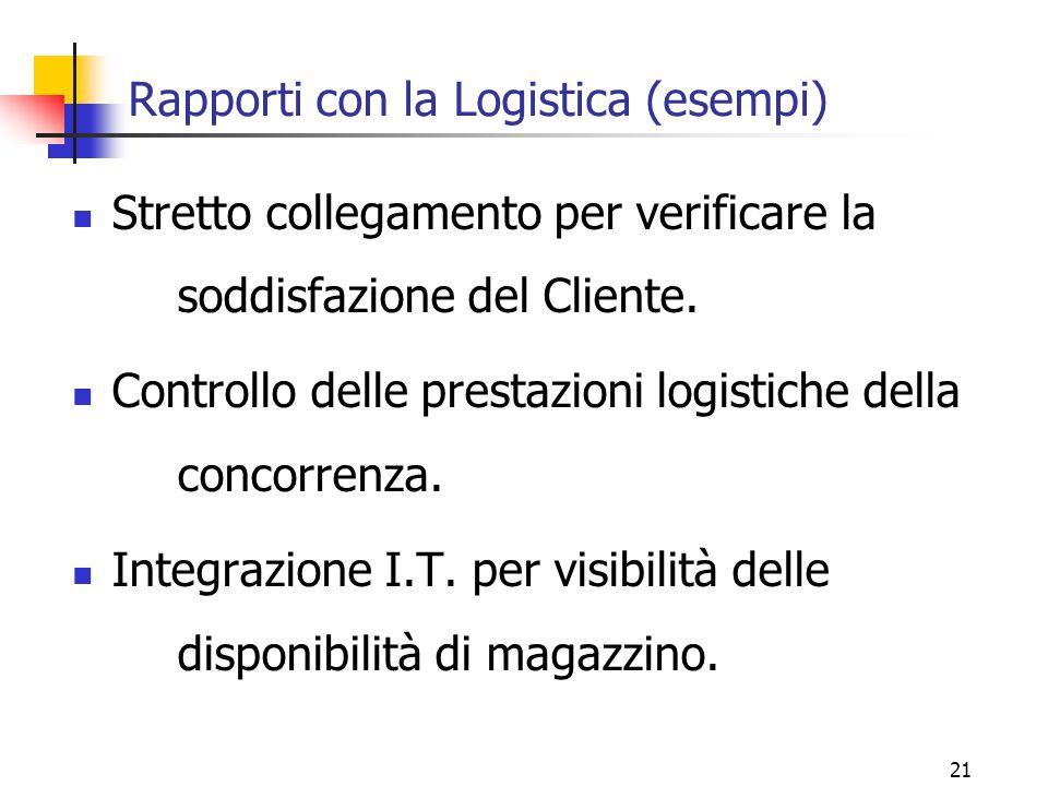 Rapporti con la Logistica (esempi)