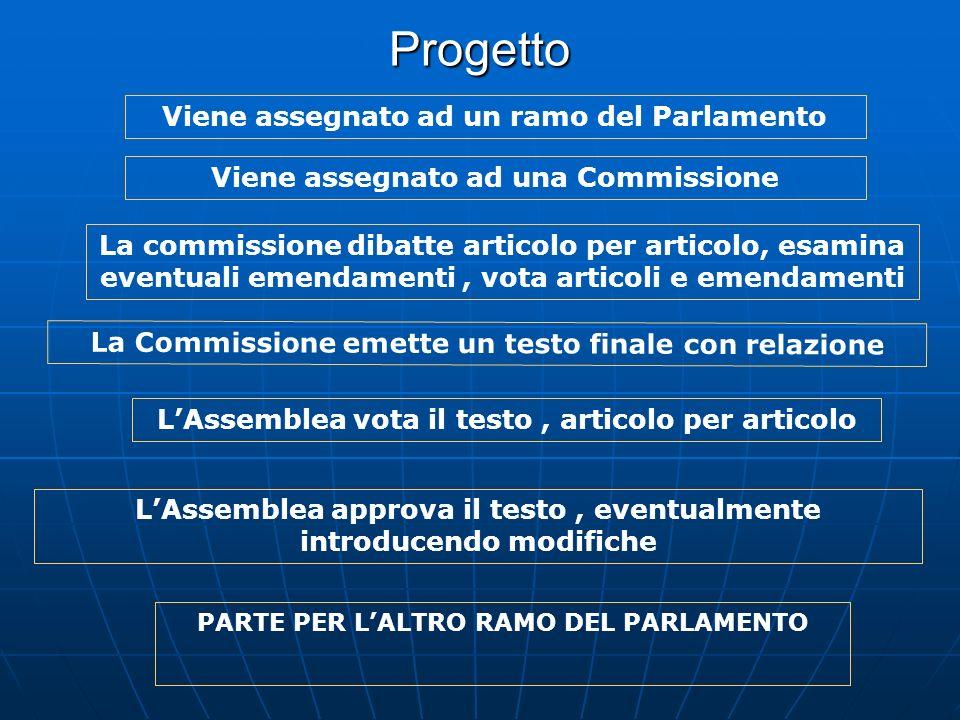 Progetto Viene assegnato ad un ramo del Parlamento