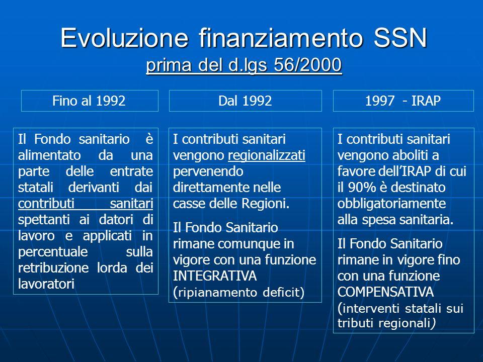 Evoluzione finanziamento SSN prima del d.lgs 56/2000