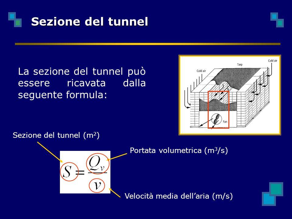 Sezione del tunnel La sezione del tunnel può essere ricavata dalla seguente formula: Sezione del tunnel (m2)
