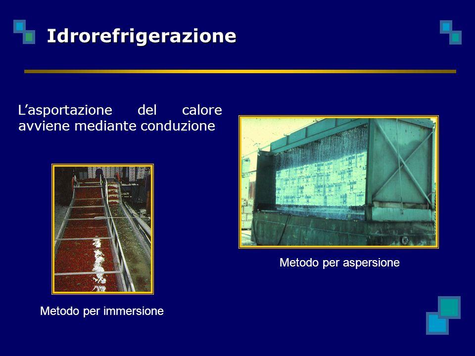 Idrorefrigerazione L'asportazione del calore avviene mediante conduzione.