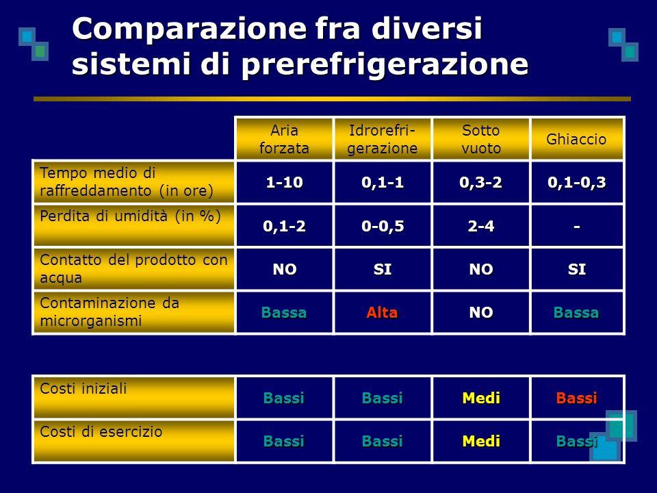 Comparazione fra diversi sistemi di prerefrigerazione