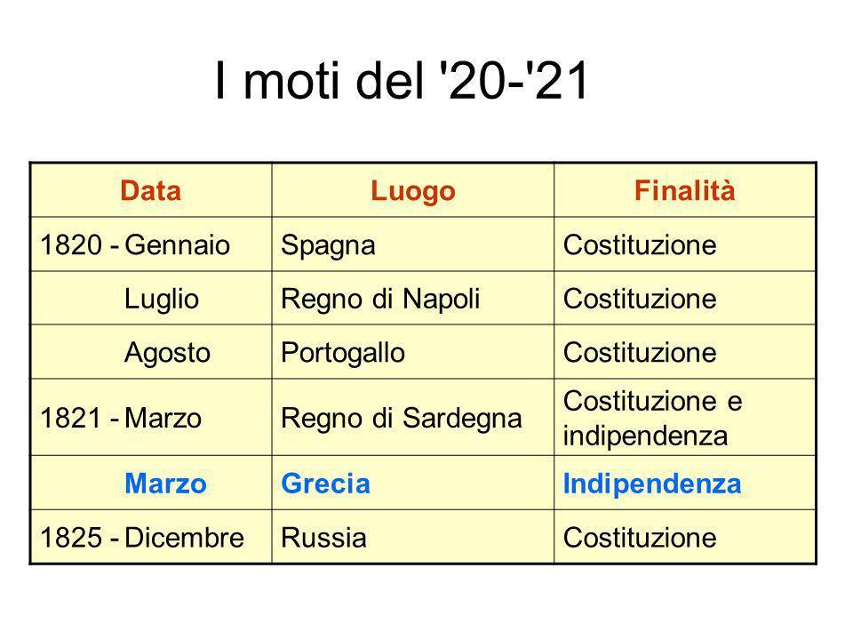 I moti del 20- 21 Data Luogo Finalità 1820 - Gennaio Spagna