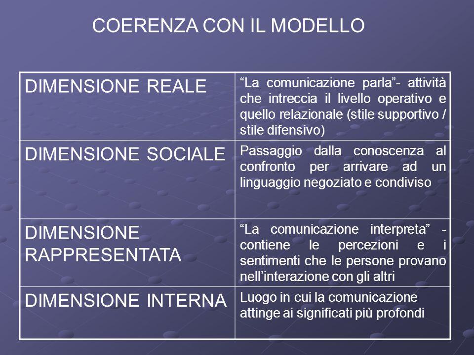 COERENZA CON IL MODELLO