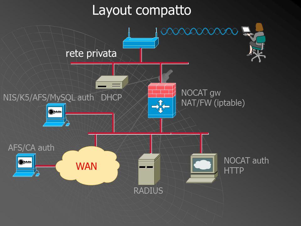 Layout compatto rete privata WAN NIS/K5/AFS/MySQL auth DHCP NOCAT gw