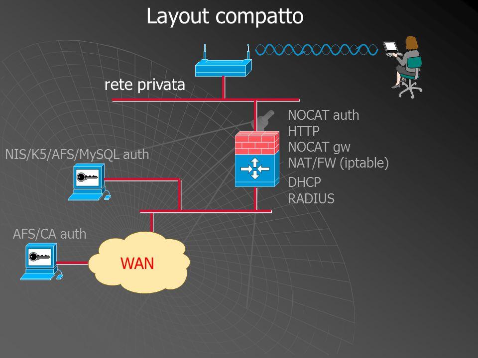 Layout compatto rete privata WAN NOCAT auth HTTP NIS/K5/AFS/MySQL auth