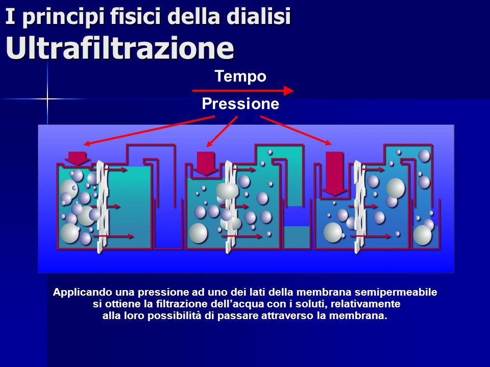 I principi fisici della dialisi Ultrafiltrazione
