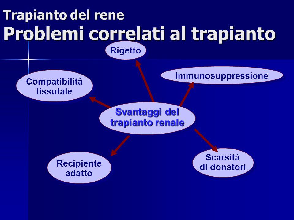 Trapianto del rene Problemi correlati al trapianto