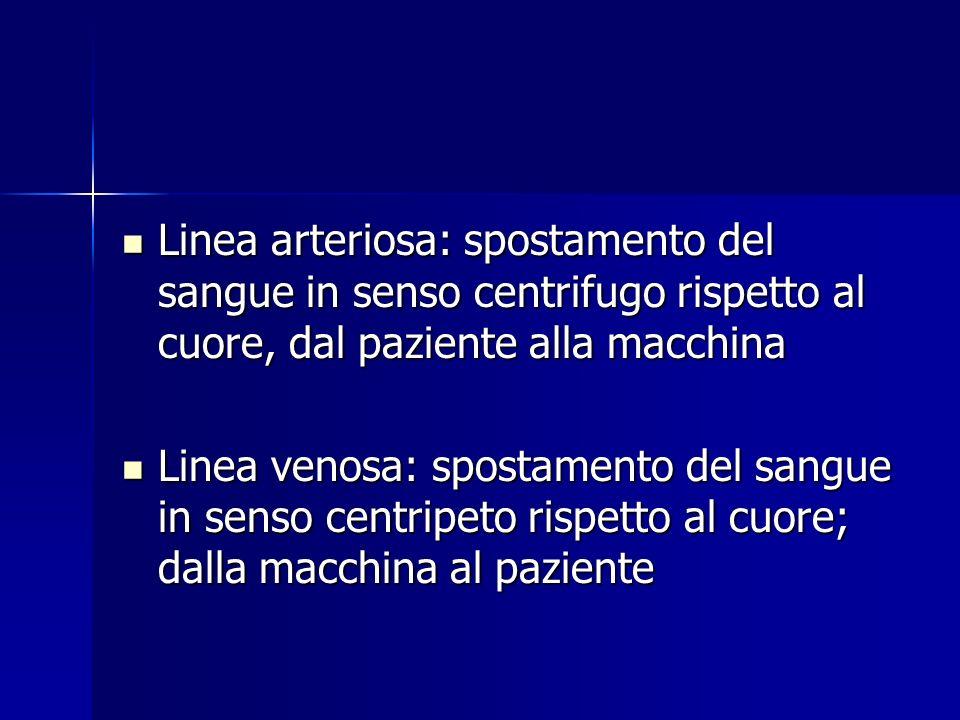 Linea arteriosa: spostamento del sangue in senso centrifugo rispetto al cuore, dal paziente alla macchina