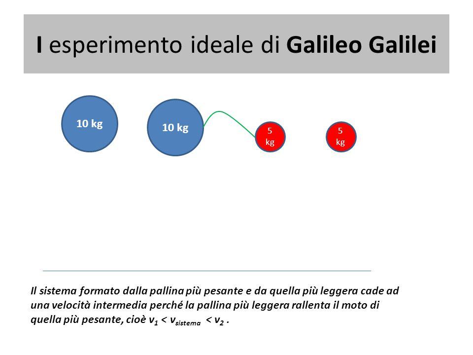 I esperimento ideale di Galileo Galilei