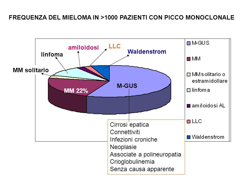 FREQUENZA DEL MIELOMA IN >1000 PAZIENTI CON PICCO MONOCLONALE